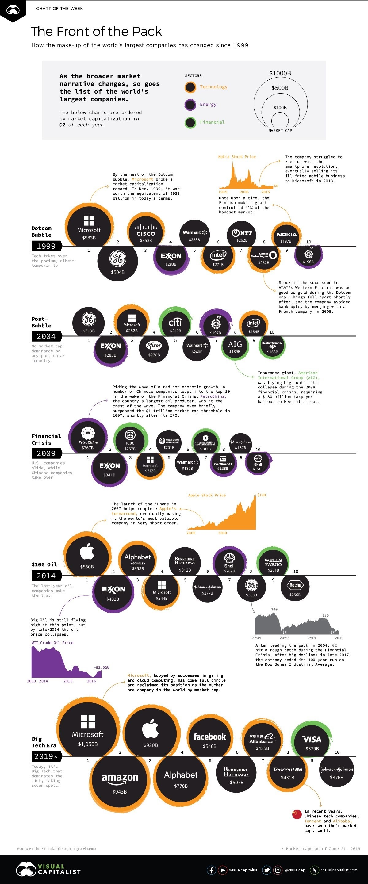 A Visual History of the Largest Companies by Market Cap #infographic
