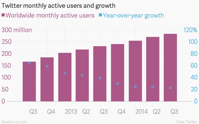 Twitter Monthly Active Users Growth