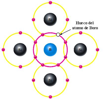 Semiconductor tipo N dopado hueco libre