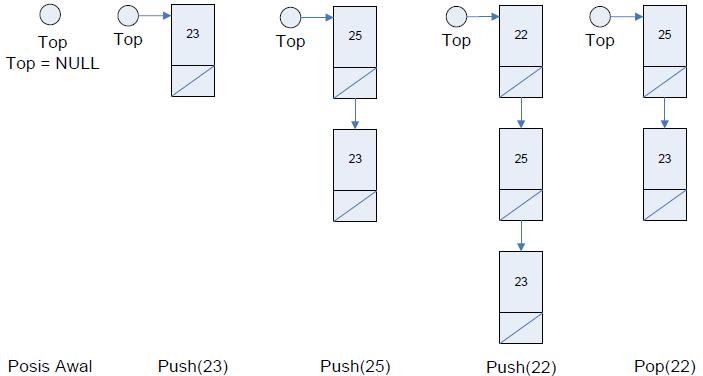 Mengenal Stack dengan Pointer