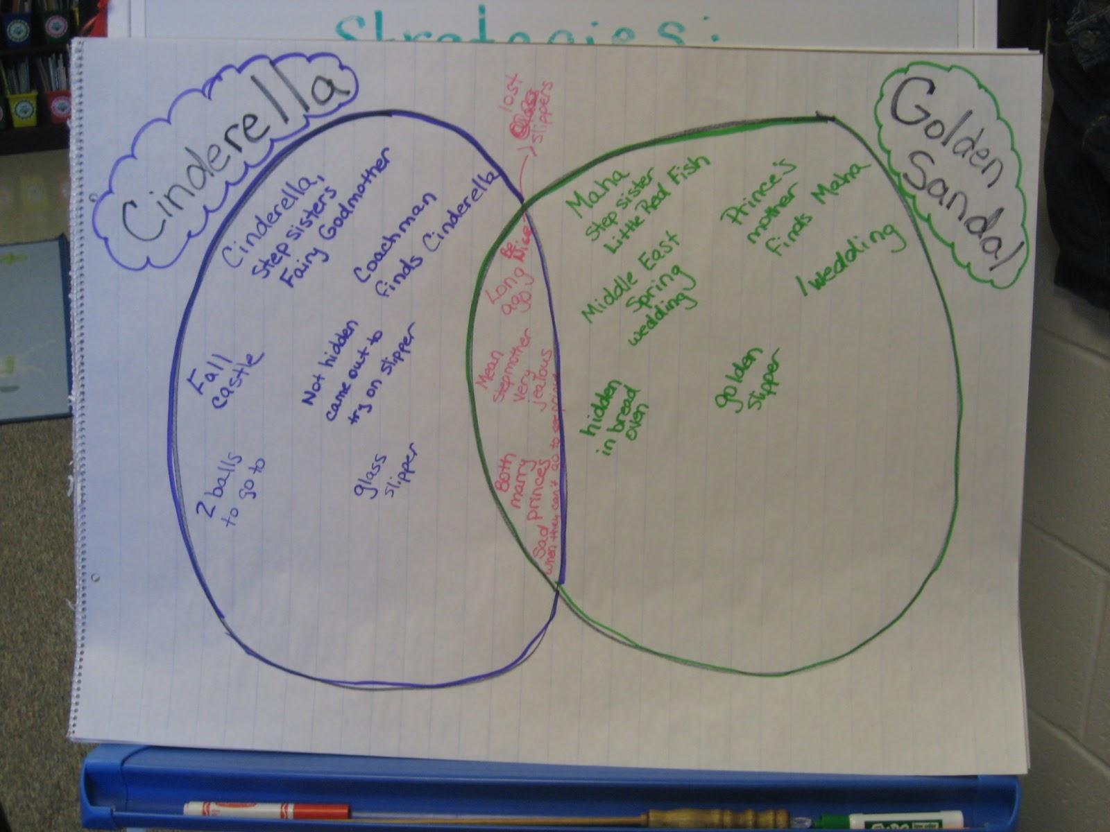 Cendrillon Venn Diagram Uml Class Online Shopping System Essay Conclusion Writing Help For College And High School Essays William Morris Cinderella Tile Designed By Sir Edward Burne Jones Slideshare