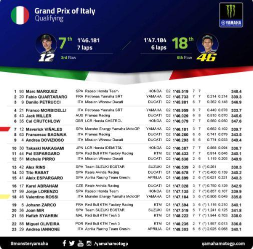 Hasil Kualifikasi MotoGP Italia 2019