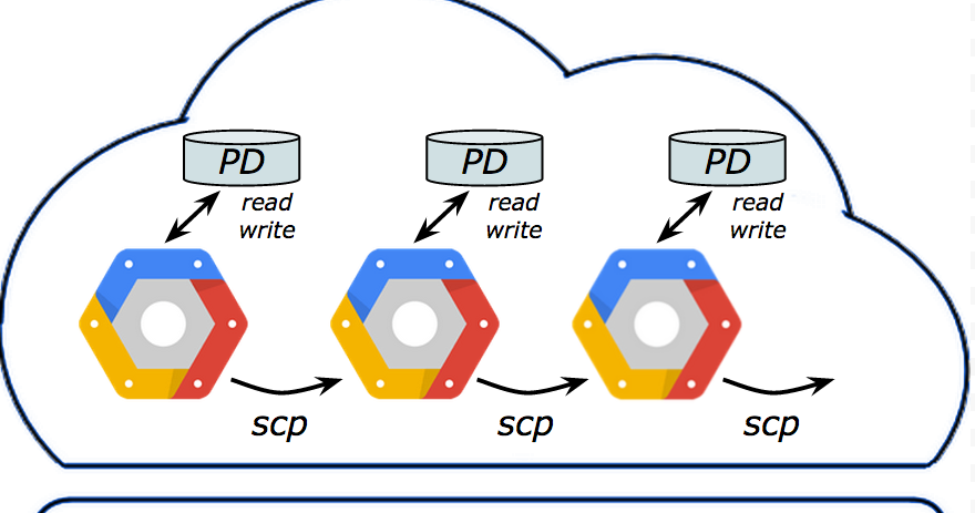Google Cloud Platform Blog: Move your big data lightning fast and at