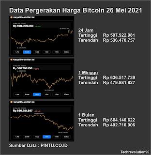 Data Pergerakan Harga Bitcoin 26 Mei 2021
