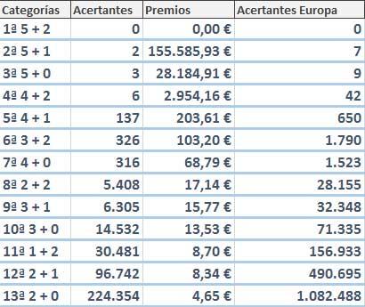 premios euromillones 6 enero