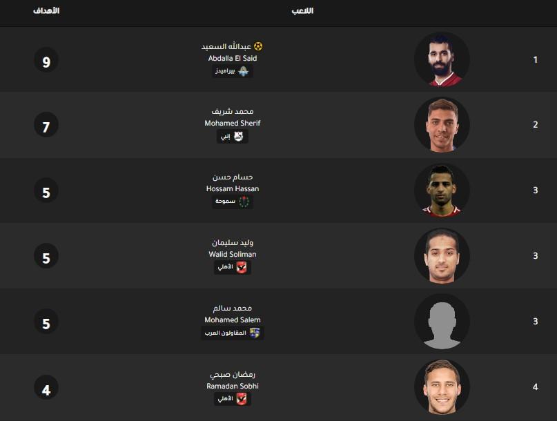 جدول ترتيب هدافي الدوري المصري اليوم بتاريخ 30-12-2019
