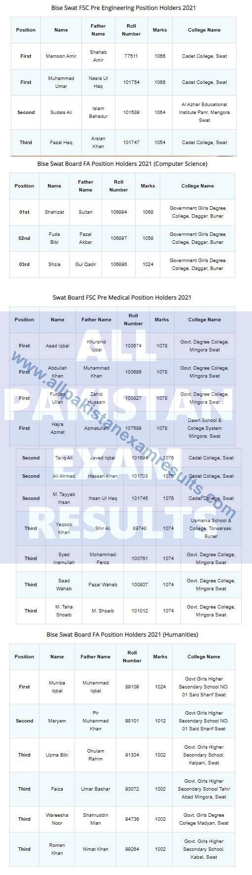 Top Position holders HSSC 2021 Swat Board