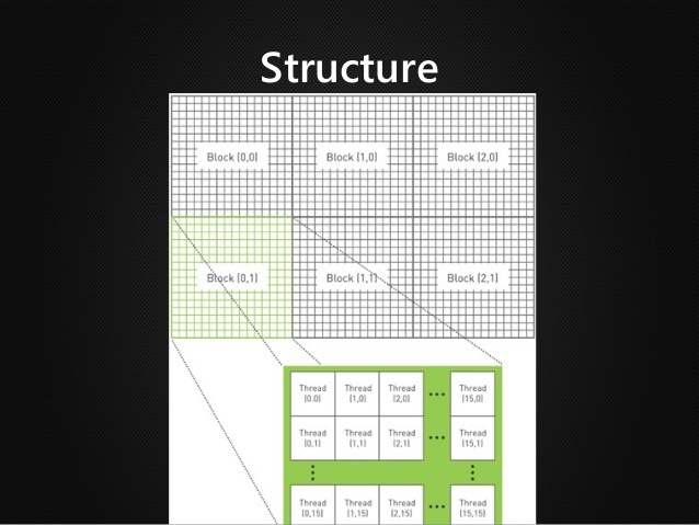 GPU block structure