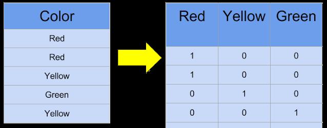 One Hot Encoding Example