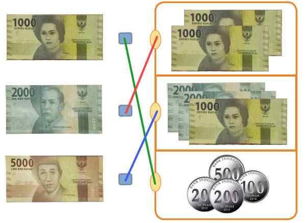 Pasangan Nilai Uang