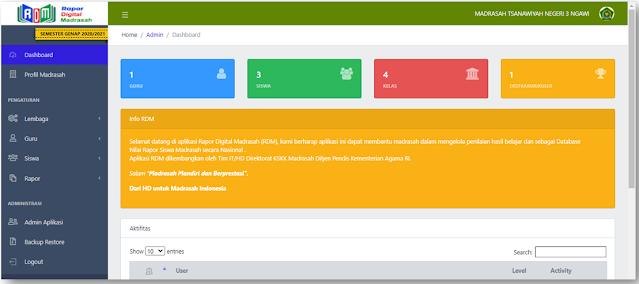 Dashboard Admin/Operator