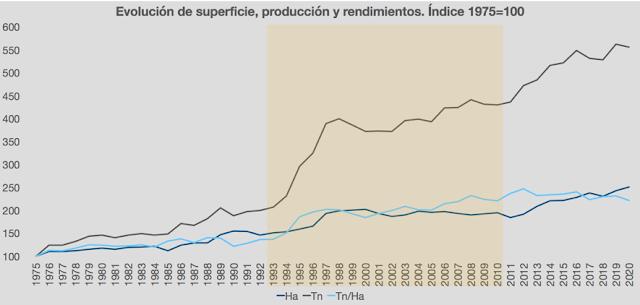 Evolución de la superficie, la producción y los rendimientos desde 1975. Base 1975=100