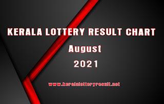 Kerala Lottery Result Chart September 2021