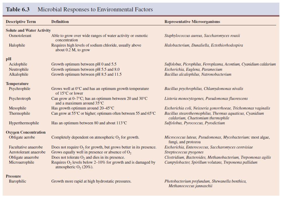 Microbial Responses to Environmental Factors