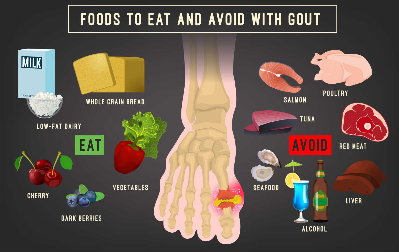 pantang larang penyakit gout