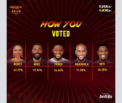 Mercy Eke emerges as the winner of the BBNaija reality show