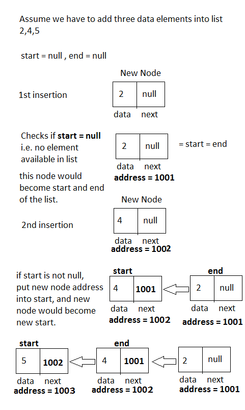 Linked List -Insertion from beginning