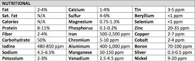 Irish Moss (seamoss) Nutritional Information