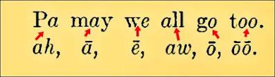 english-shorthand-long-vowels-sound