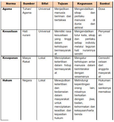 Tabel  Perbedaan Norma-Norma dalam kehidupan bermasyarakat