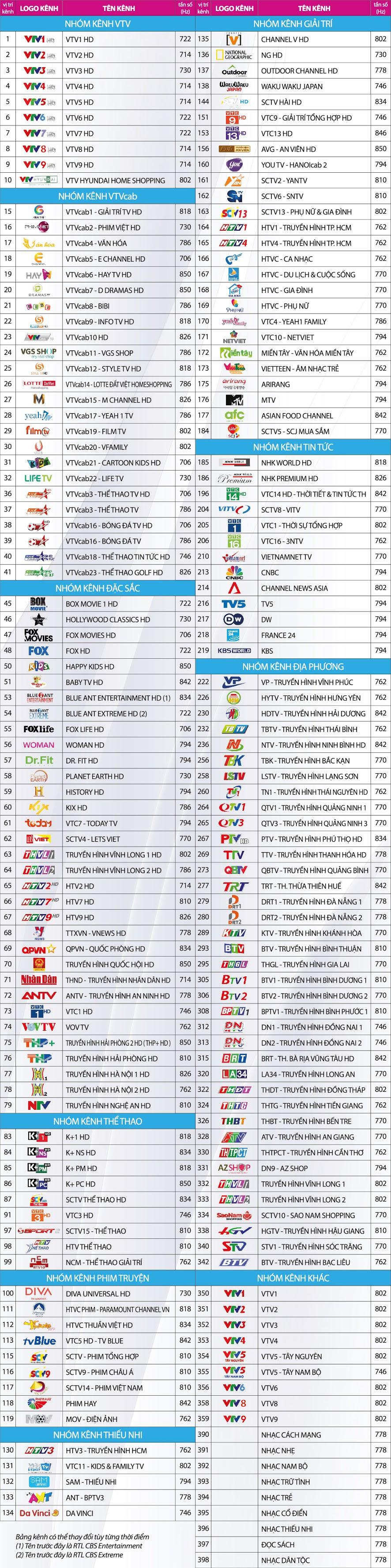 Danh sách kênh truyền hình số HD của VTVCab tại Đồng Nai