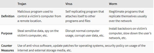 Ethical Hacking: Course Trojan, Worm & Virus