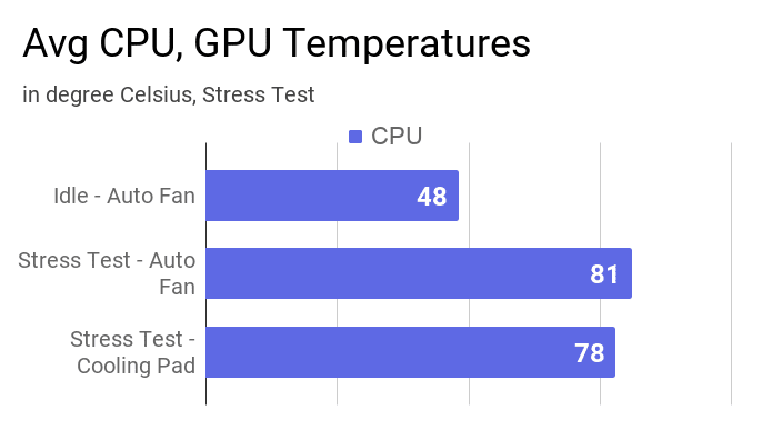 Average CPU temperatures of this laptop measured during stress test and idle mode.