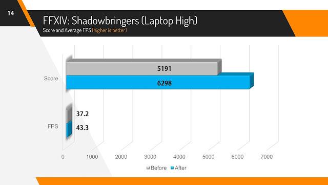 Final Fantasy XIV Shadowbringers Benchmark Score