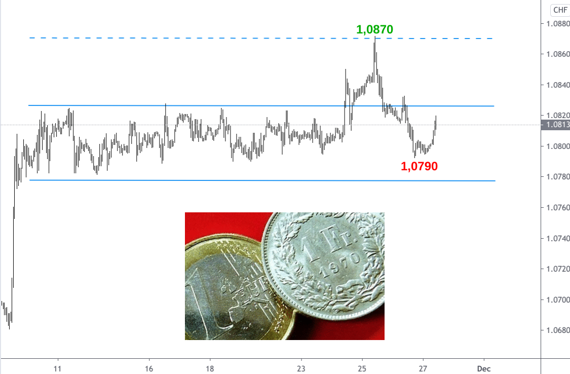 Devisendiagramm EUR/CHF-Kursverlauf November 2020