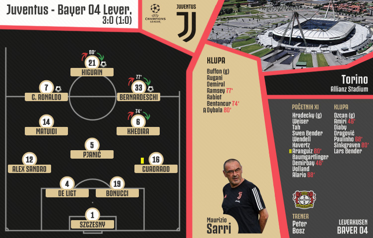 Liga prvaka 2019/20 / 2. kolo / Juventus - Bayer 04 Lev. 3:0 (1:0)