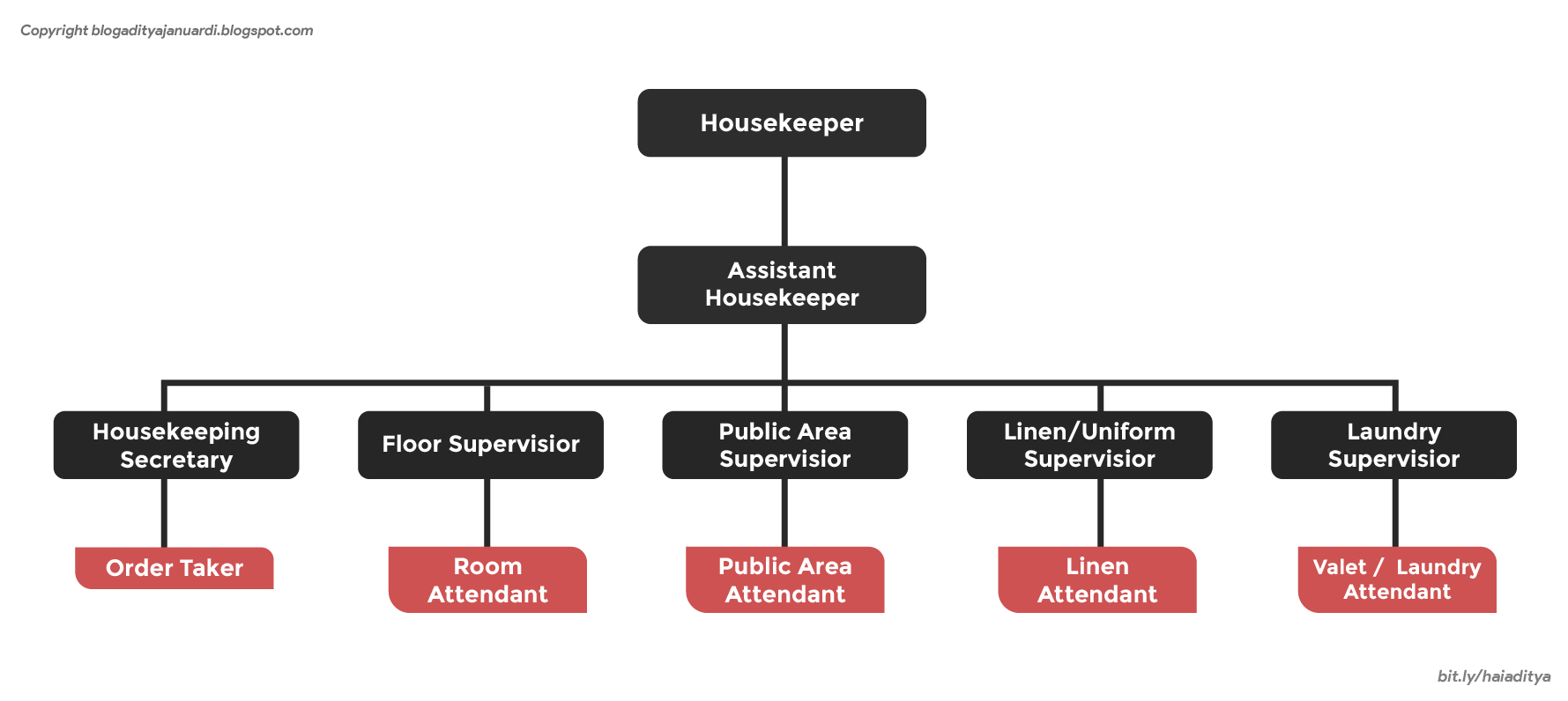 Struktur Organisasi Housekeeping Department beserta Tugas dan Tanggung Jawab masing-masing Bagian