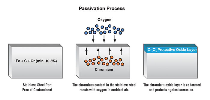 La protección anódica se basa en la pasivación de los metales