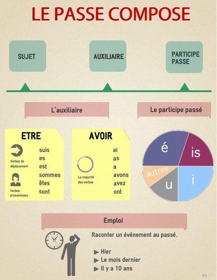 Passé composé - gramatyka 1 - Francuski przy kawie
