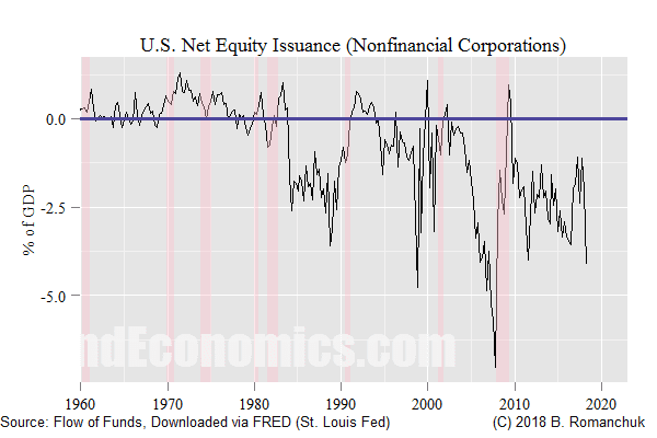 Figure: U.S. Non-Financial Corporate Net Equity Issuance