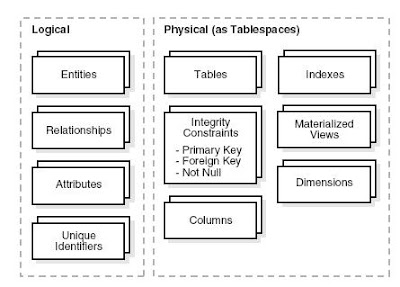 Physical Design in Data Warehouses ~ ORACLE DATAWAREHOUSE