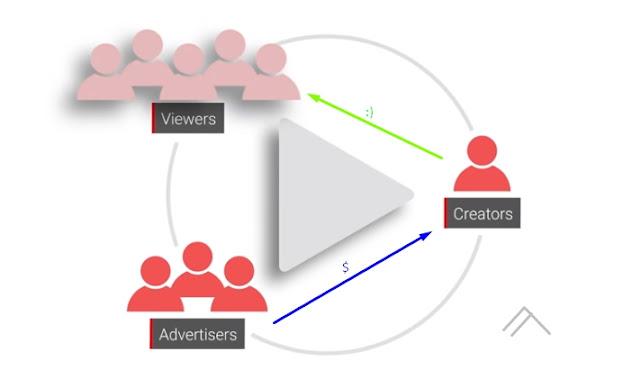Kabar Buruk Untuk YouTuber di 2020 (Iklan Harga Mahal di Blokir)
