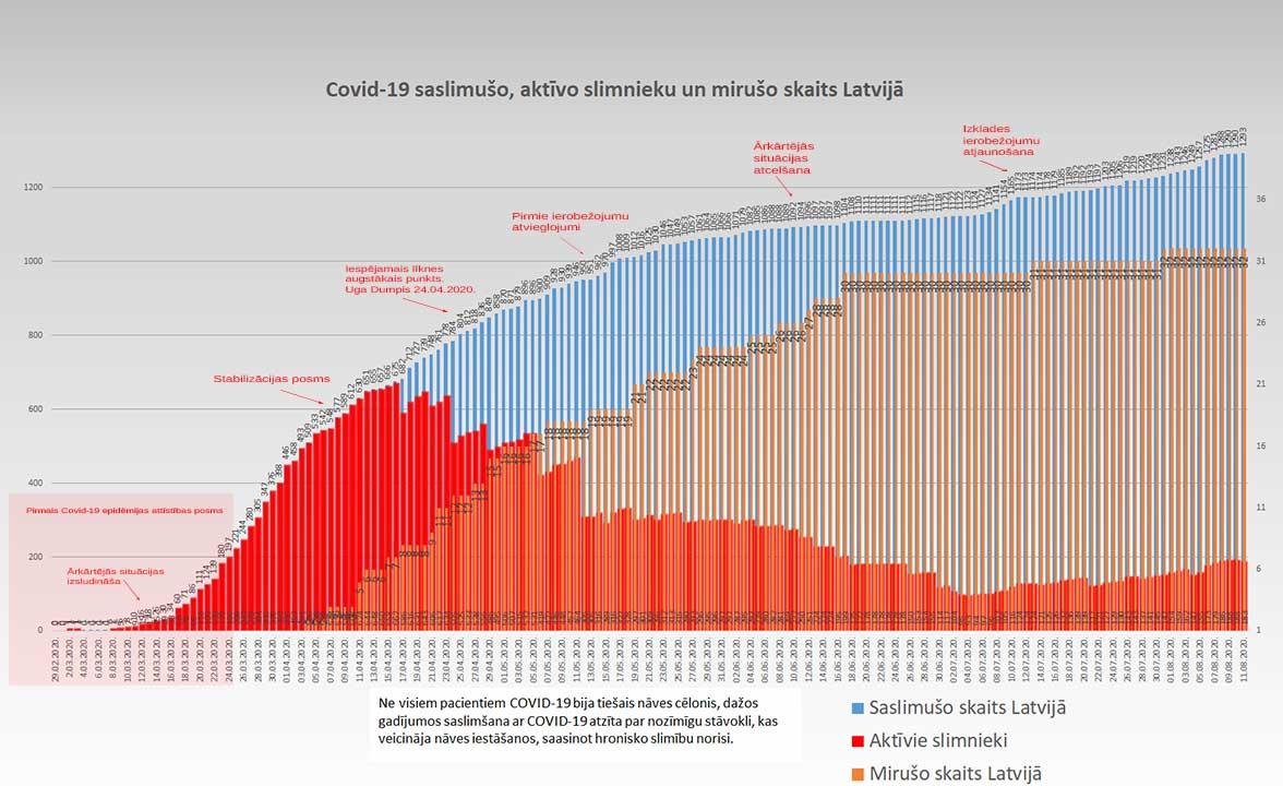 Grafiks ar Covid-19 saslimušo un mirušo skaitu valstī 11.08.2020.