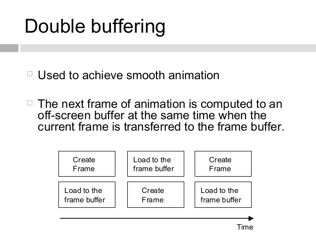 Double Buffering In Computer Graphics
