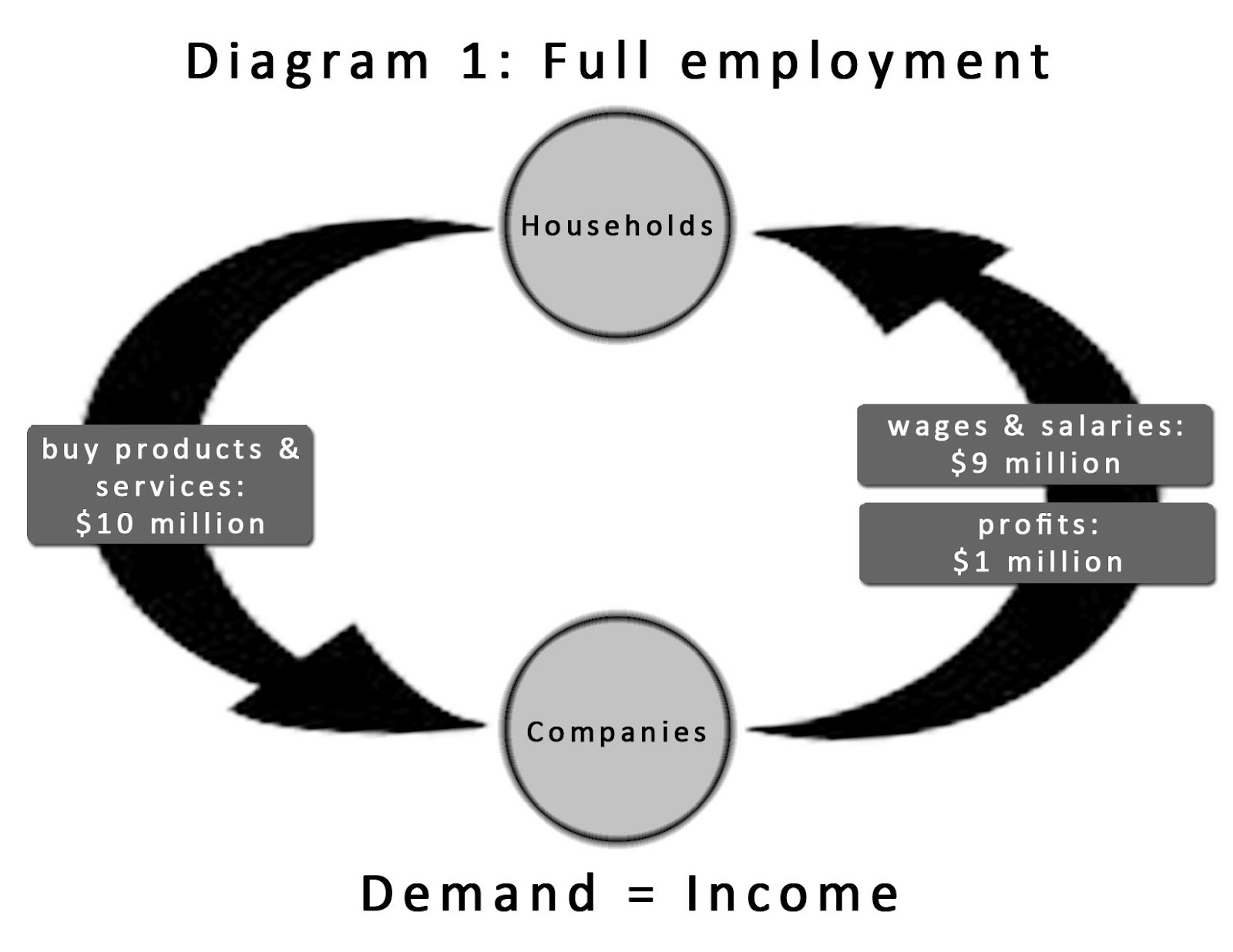 The Circular Flow Diagram Is A F150 Wiring 2006 21st Century Inequality March 2012