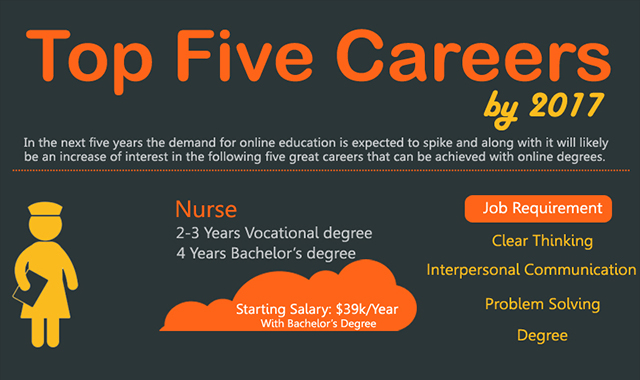BY 2017 TOP FIVE CAREER #INFOGRAPHIC