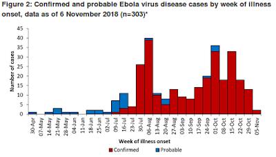 http://www.who.int/csr/don/08-november-2018-ebola-drc/en/