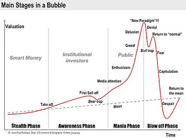 the bubble economy - Main stages in a bubble