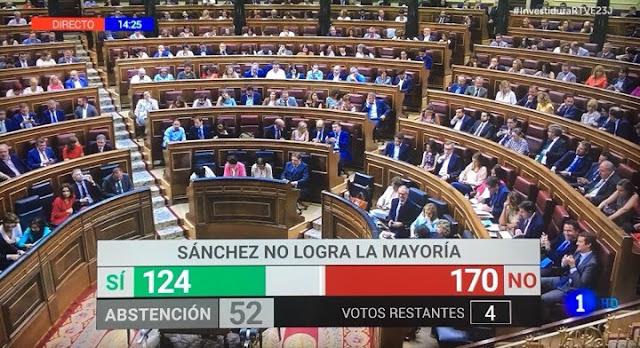 Pedro Sánchez no logra la mayoría para formar gobierno