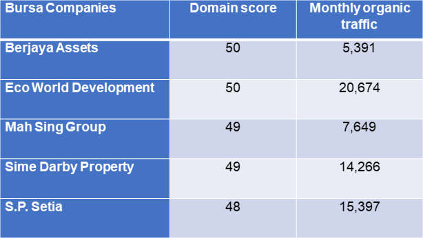 Digital marketing - Top 5 Malaysian property developers
