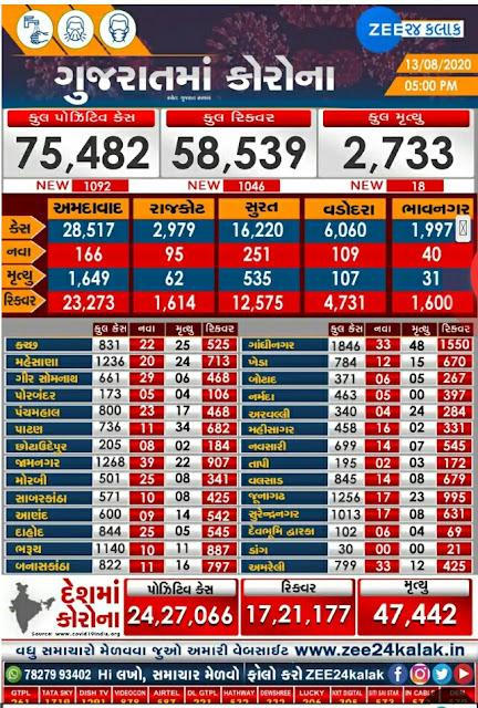 Gujarat Corona Update: Date 13/08/20 Official Press Note