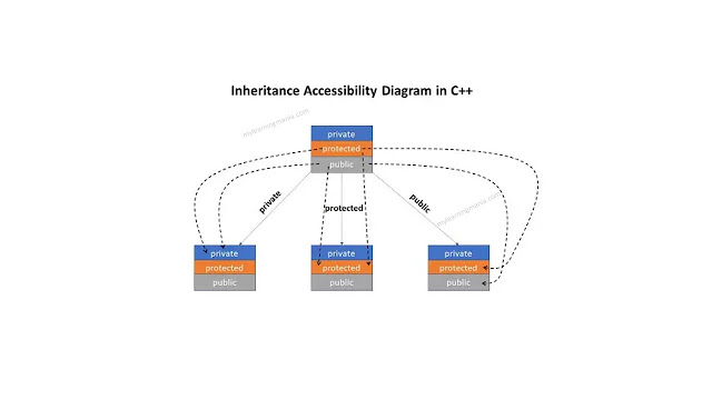 Inheritance-Accessibility-Diagram-in-c++-learning-mania