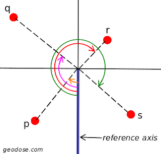 Angle of points from a reference axis