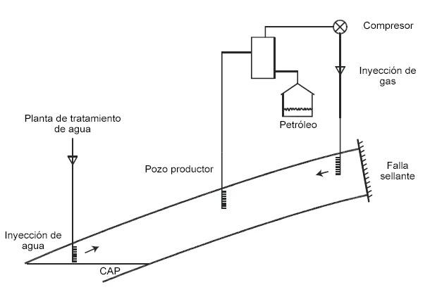 Mecanismo de Formas de mejorar el recobro primario en yacimientos con empuje por gas en solución