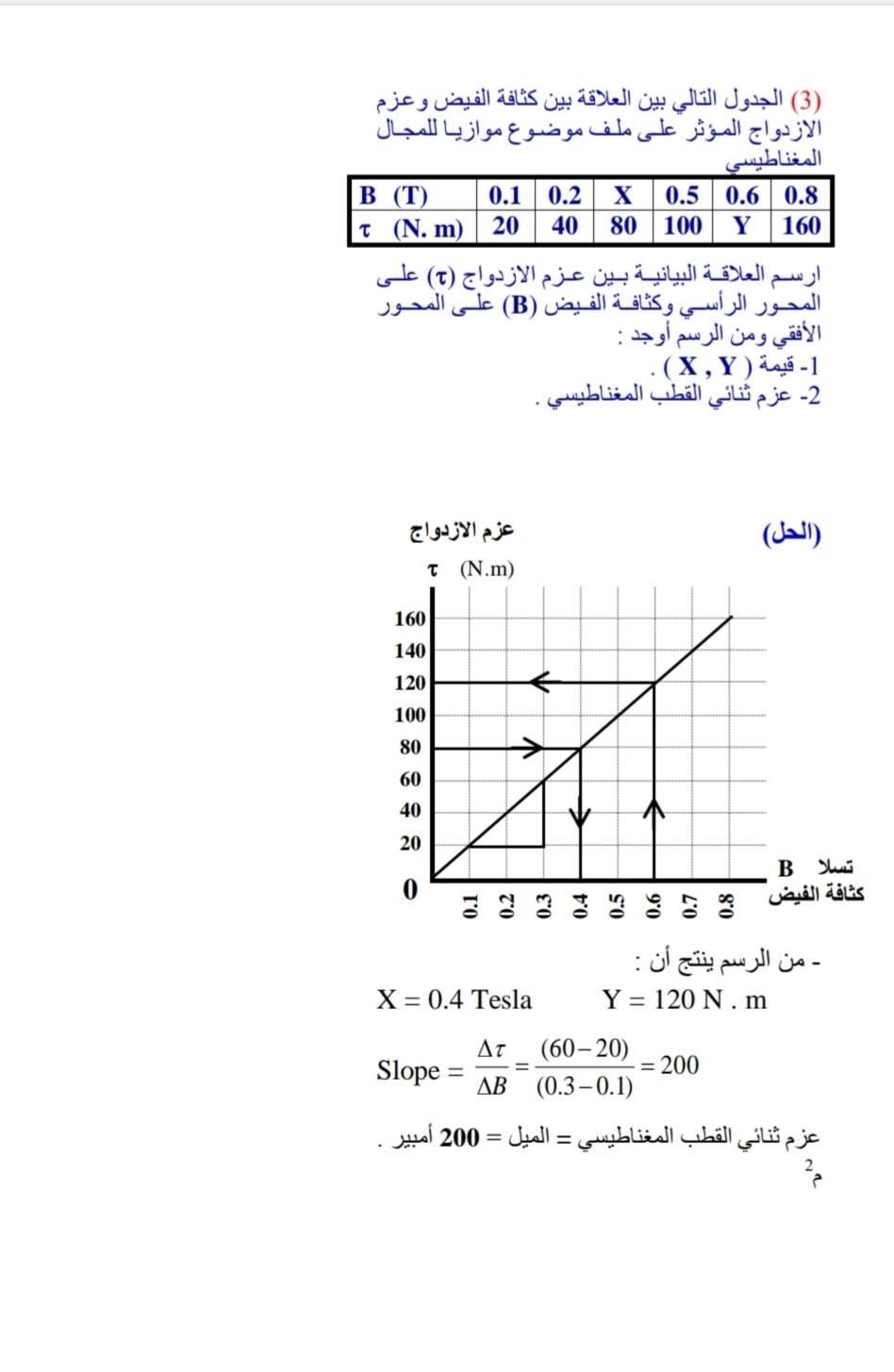 الرسوم البيانية لمنهج الفيزياء للثانوية العامة - صفحة 2 6