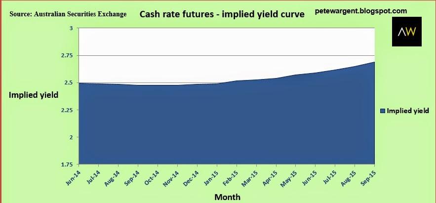 Interest rates stuck